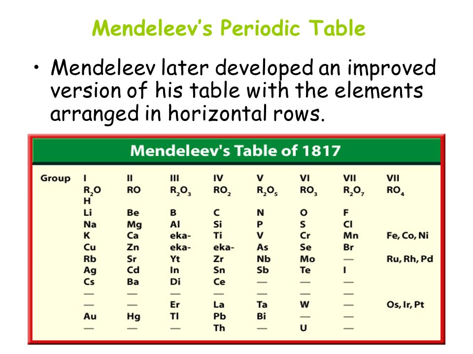 Mendeleev's Periodic Table