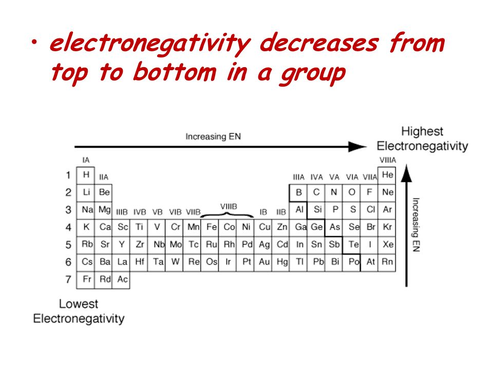 electronegativity decreases from top to bottom in a group
