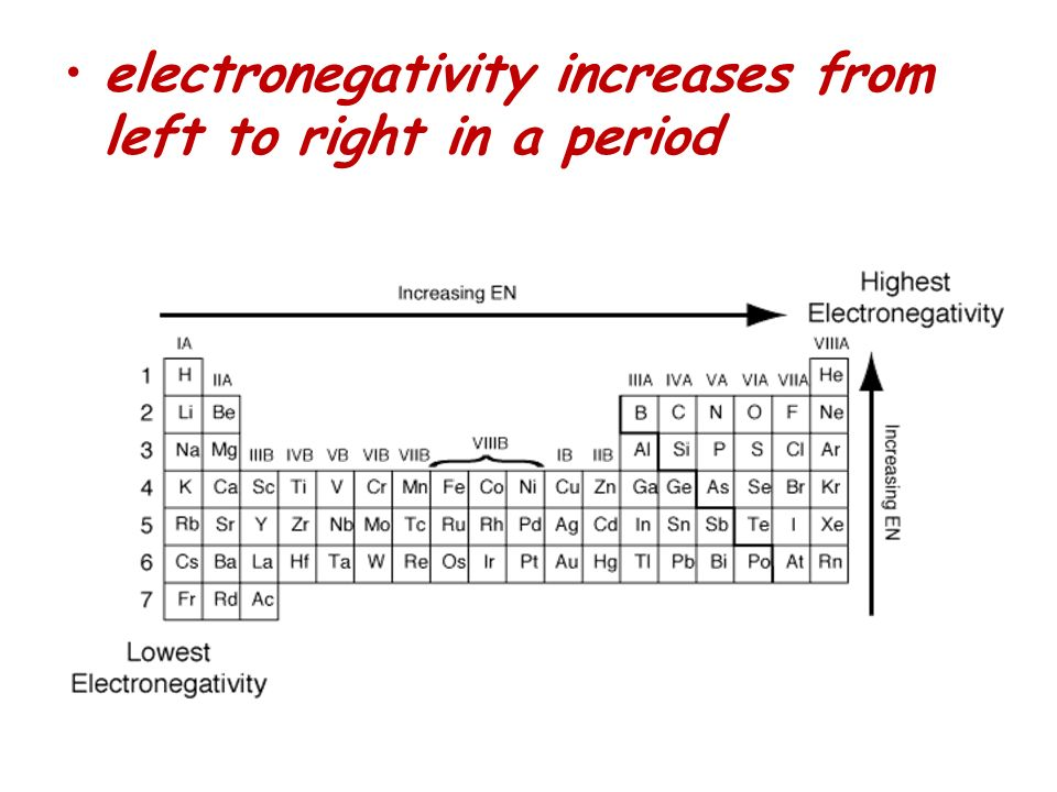 electronegativity increases from left to right in a period