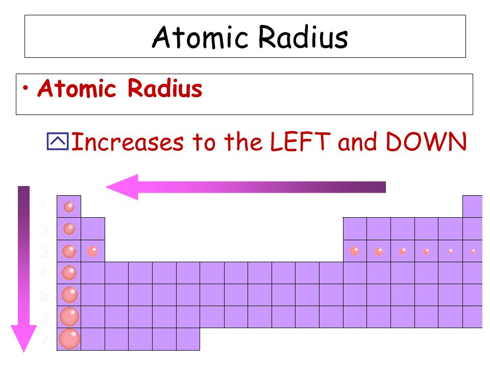 Atomic Radius Atomic Radius Increases to the LEFT and DOWN
