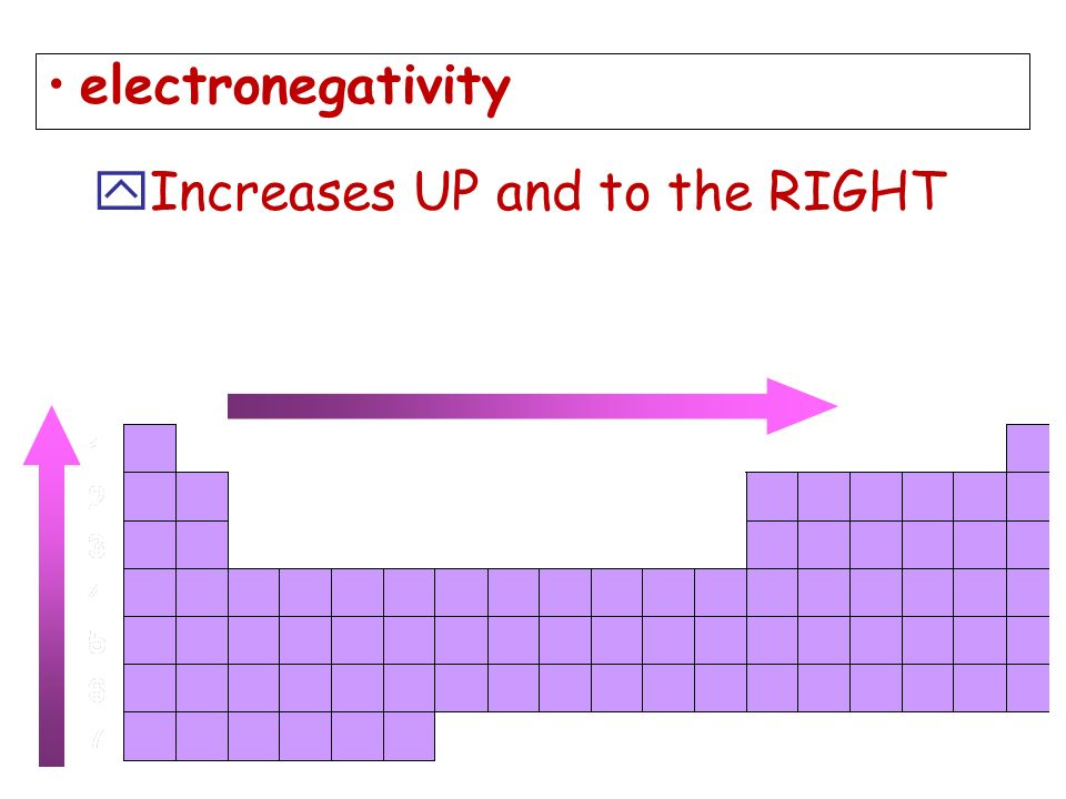 electronegativity Increases UP and to the RIGHT