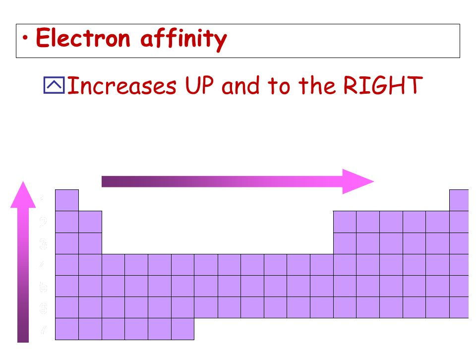 Electron affinity Increases UP and to the RIGHT