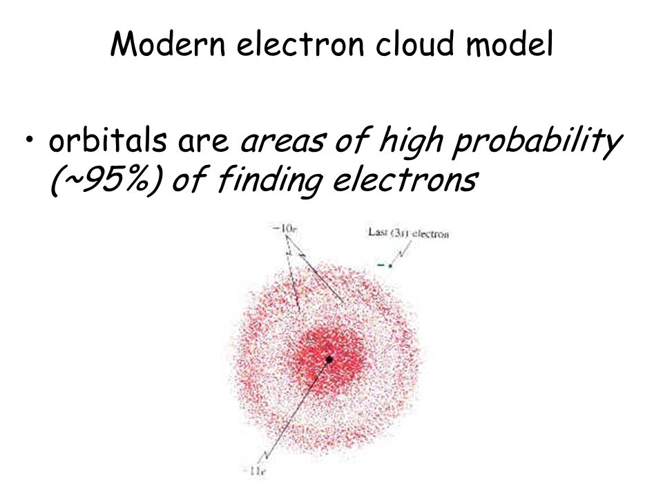 Modern electron cloud model