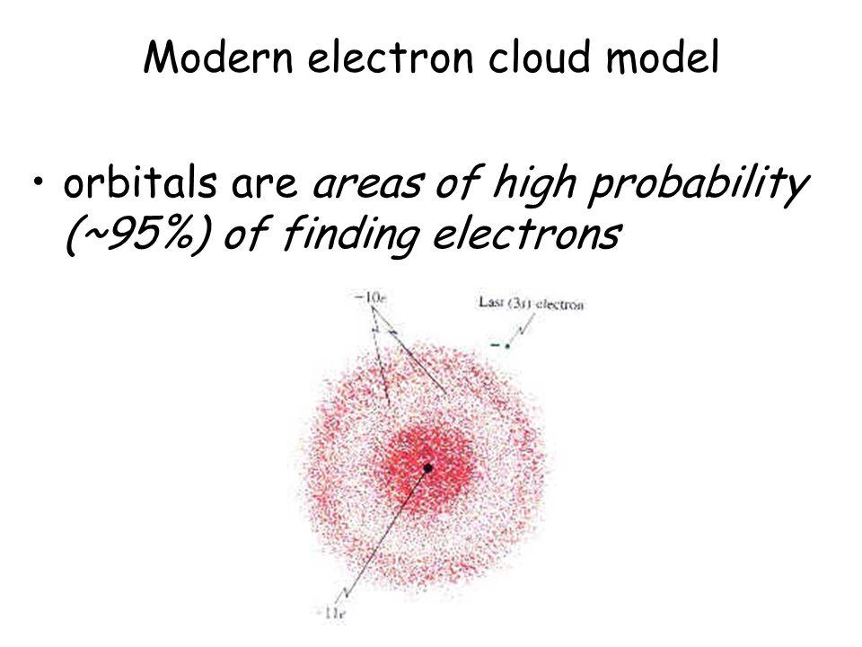 Modern electron cloud model