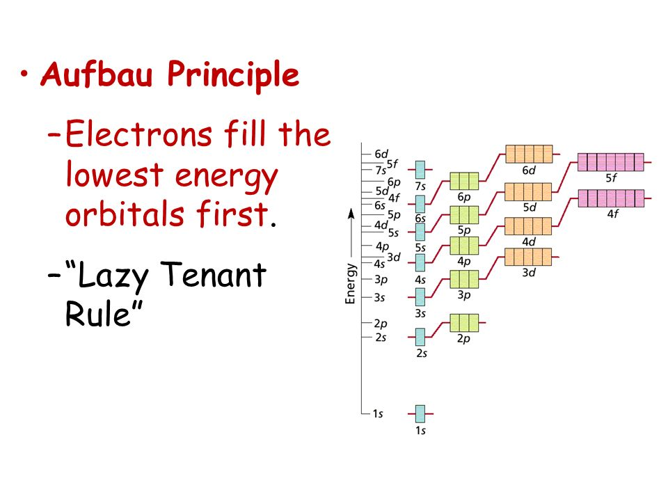 Aufbau Principle Electrons fill the lowest energy orbitals first. Lazy Tenant Rule
