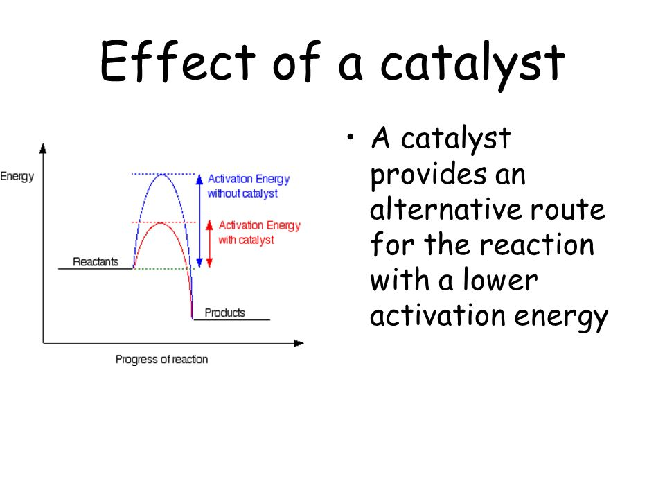 Effect of a catalyst A catalyst provides an alternative route for the reaction with a lower activation energy.
