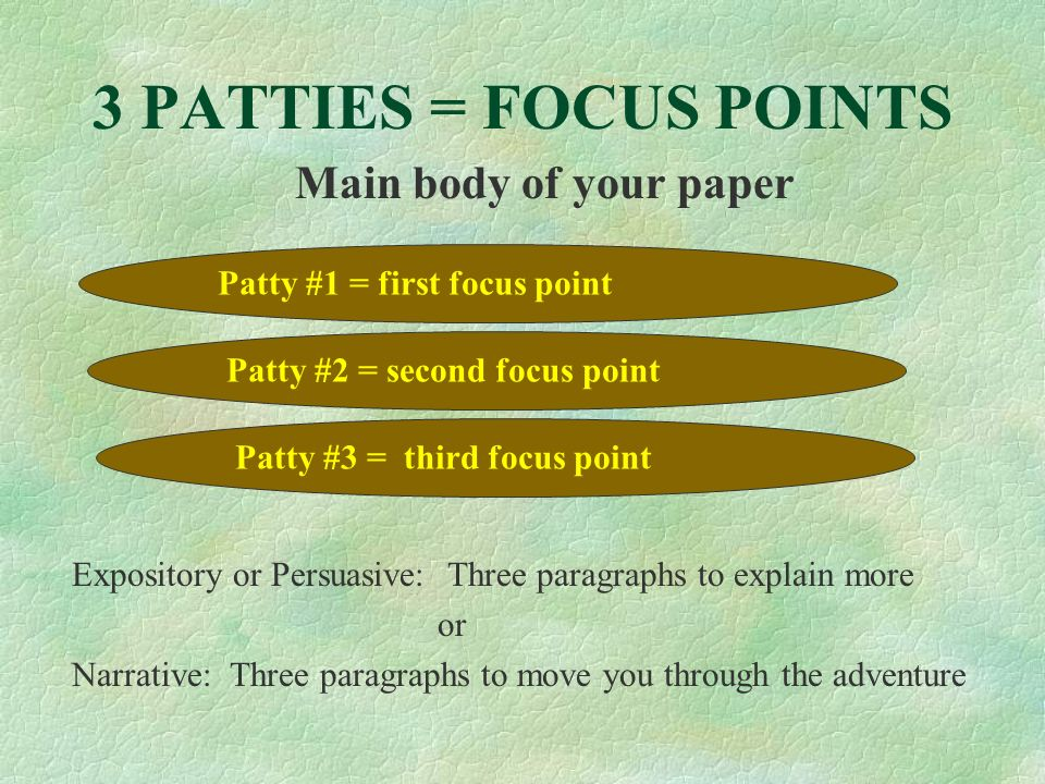 3 PATTIES = FOCUS POINTS Main body of your paper