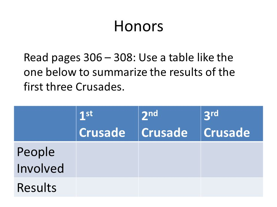 Honors 1st Crusade 2nd Crusade 3rd Crusade People Involved Results
