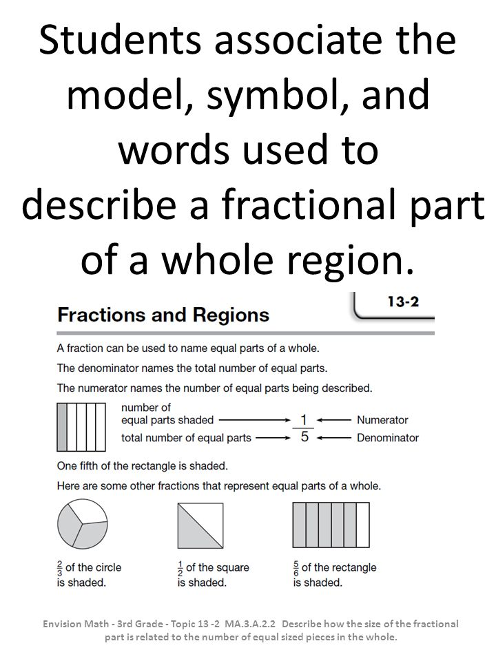 Students associate the model, symbol, and words used to describe a fractional part of a whole region.