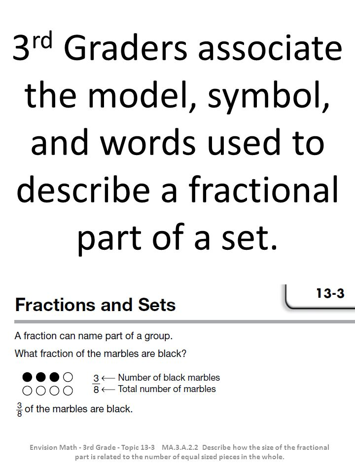 3rd Graders associate the model, symbol, and words used to describe a fractional part of a set.