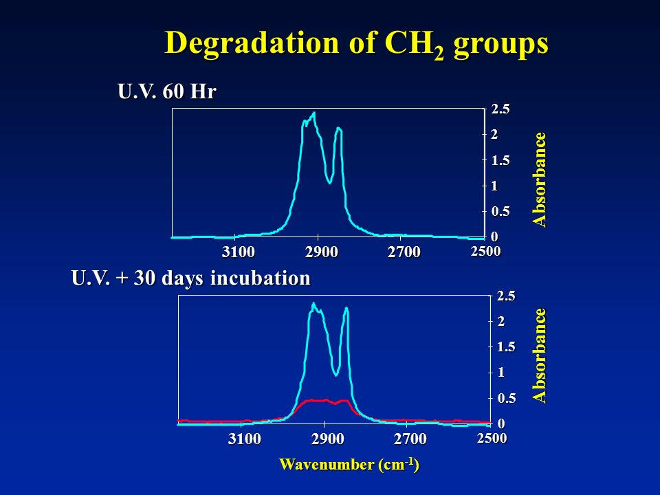 Degradation of CH2 groups