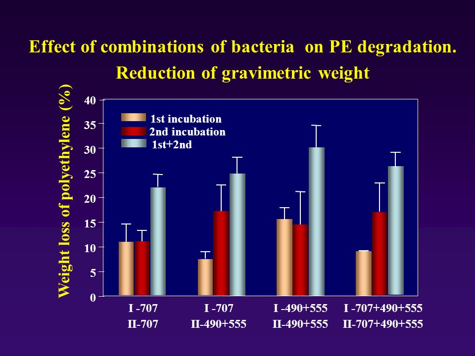 Effect of combinations of bacteria on PE degradation.
