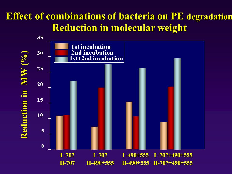 Effect of combinations of bacteria on PE degradation