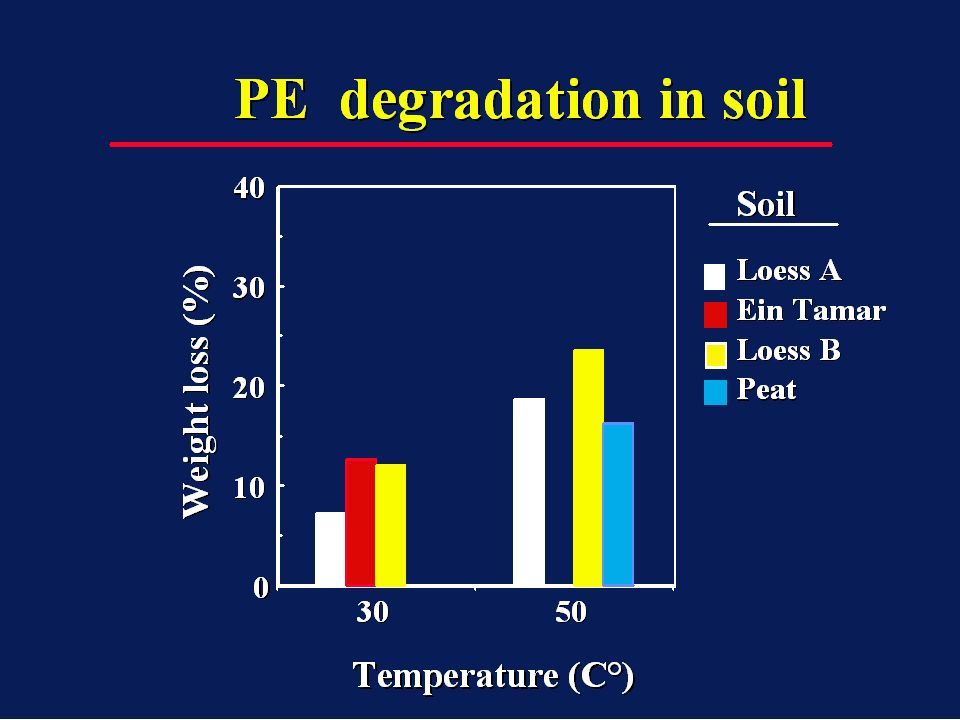 We have done a major screening for PE degrading bacteria from various soil samples enriched with PE and amended with nitrogen and phosphorous.