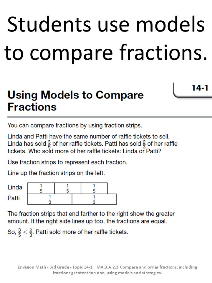 Students use models to compare fractions.