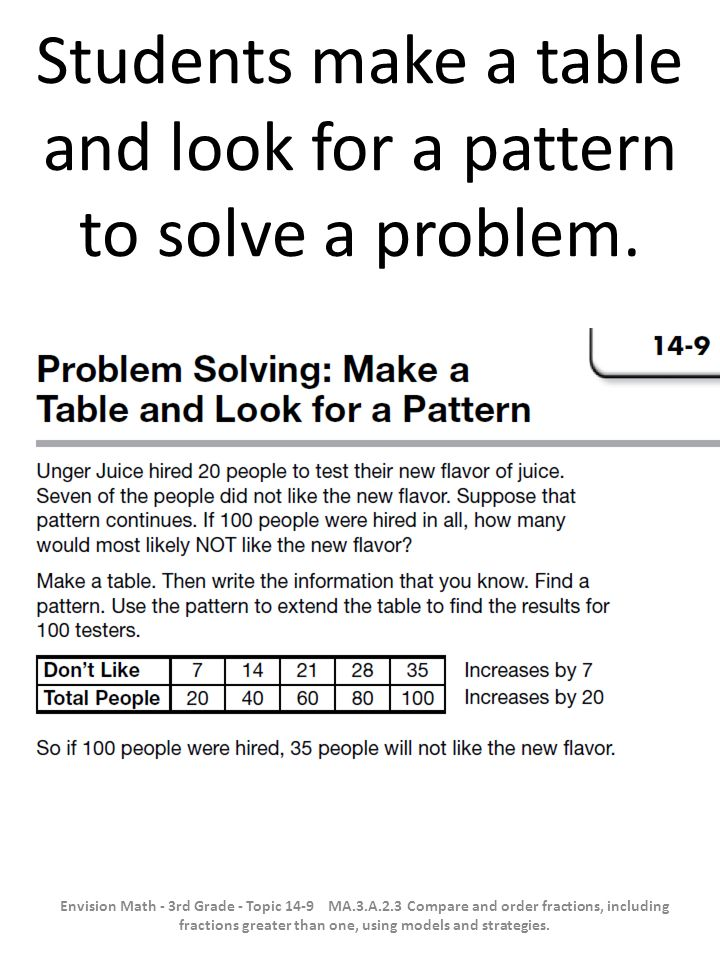 Students make a table and look for a pattern to solve a problem.