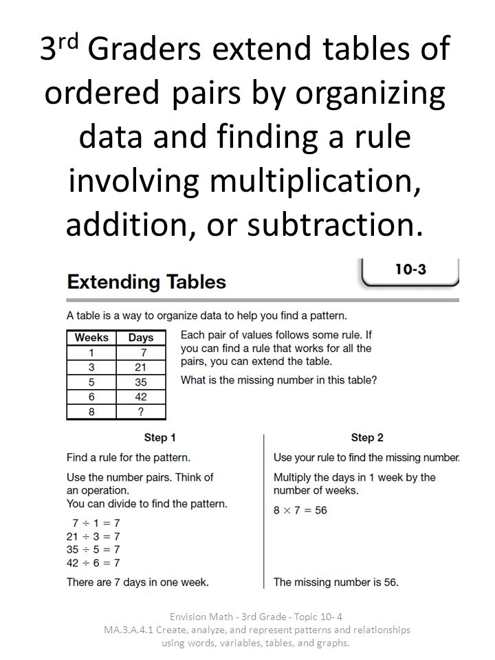 3rd Graders extend tables of ordered pairs by organizing data and finding a rule involving multiplication, addition, or subtraction.