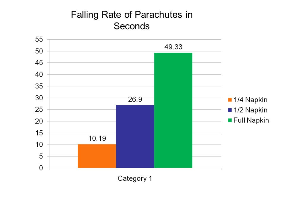 Falling Rate of Parachutes in Seconds