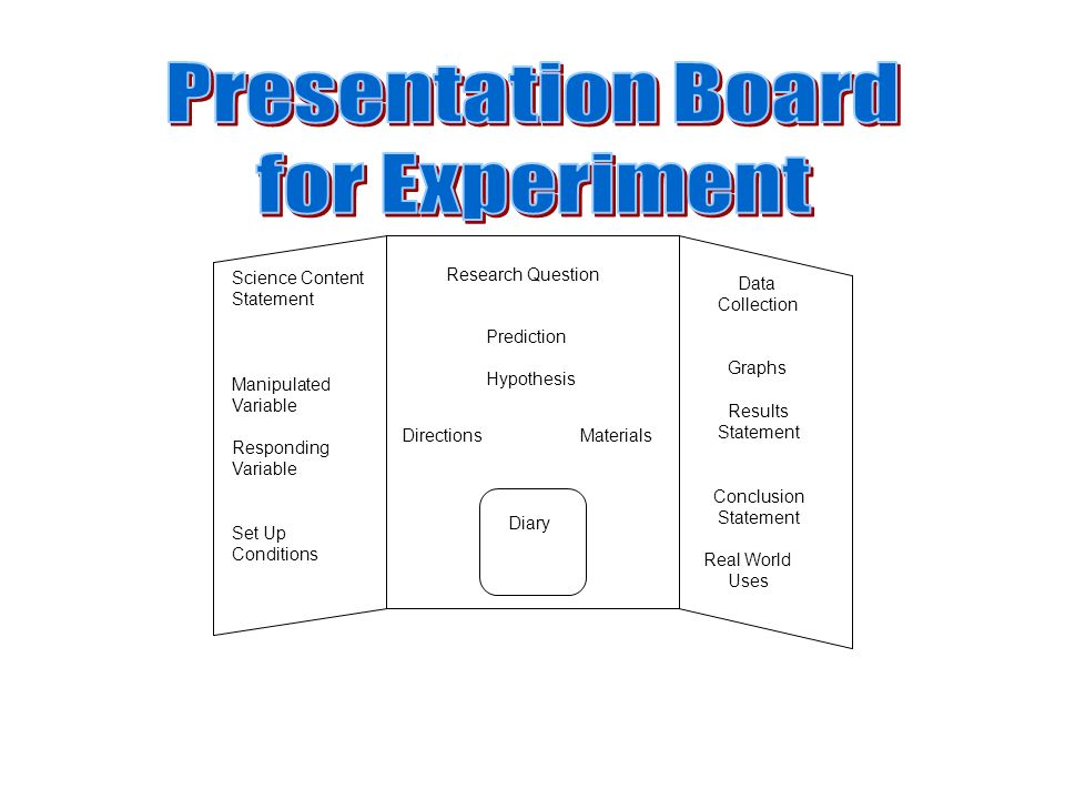 Presentation Board for Experiment Research Question Science Content