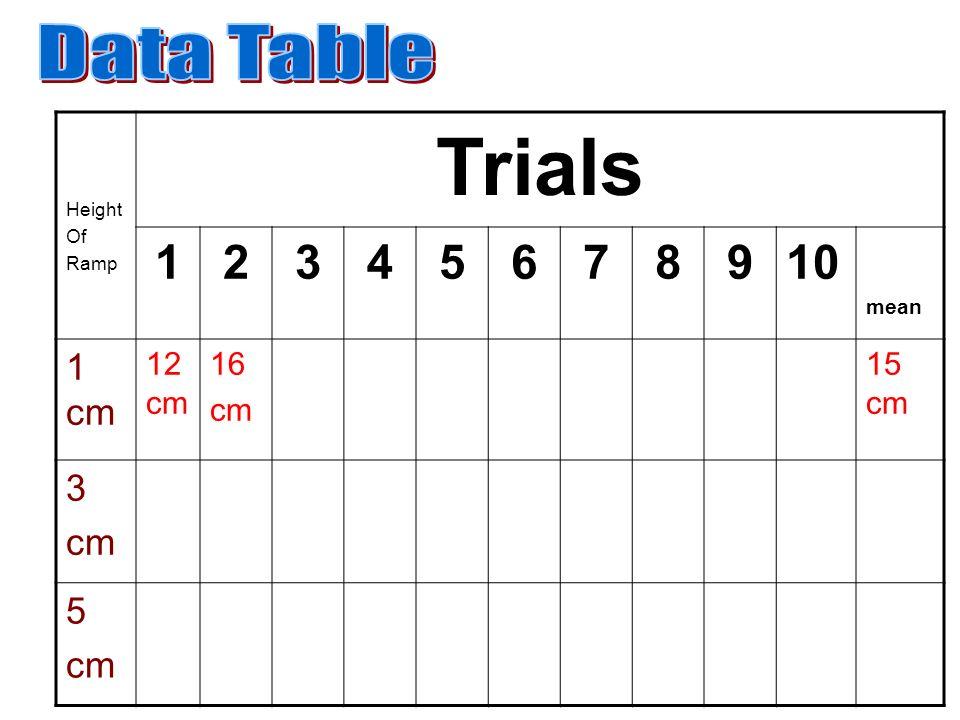 Trials 1 2 3 4 5 6 7 8 9 10 Data Table 1 cm 12cm 16 cm 15 cm mean