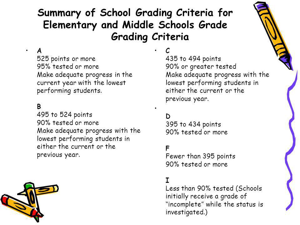 Summary of School Grading Criteria for Elementary and Middle Schools Grade Grading Criteria