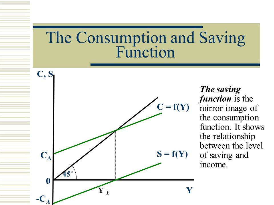 is there a relationship between consumption Consumption function -- depicts the relationship between disposable personal income and consumption there is a positive relationship between disposable personal income and the amount of consumption in the economy.