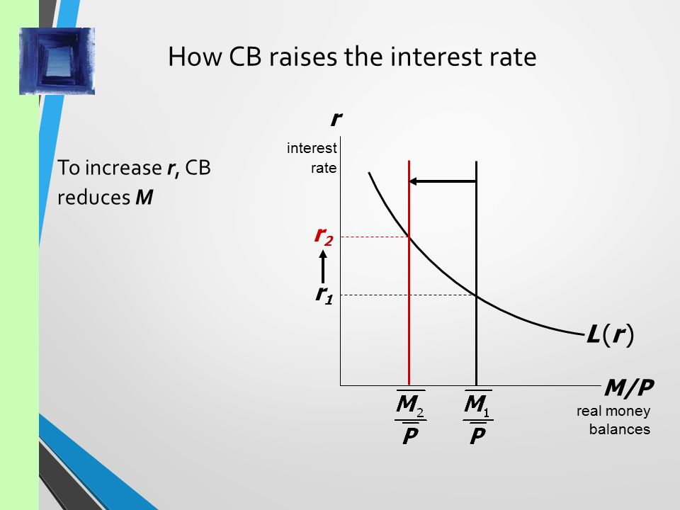 is lm curve notes The lm curve represents the combinations of the interest rate and income such that money supply and note that both relationships are combinations of interest.