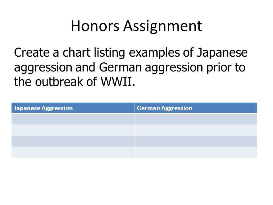 Honors Assignment Create a chart listing examples of Japanese aggression and German aggression prior to the outbreak of WWII.