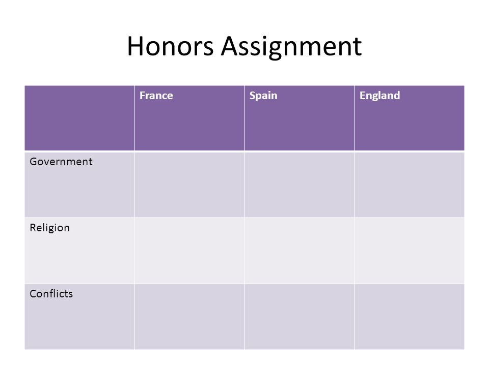 Honors Assignment France Spain England Government Religion Conflicts