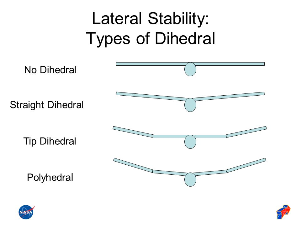 Lateral Stability: Types of Dihedral