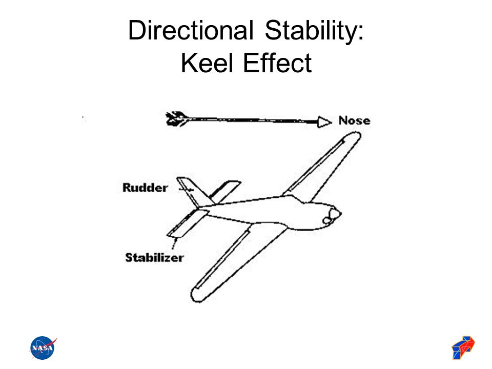 Directional Stability: Keel Effect
