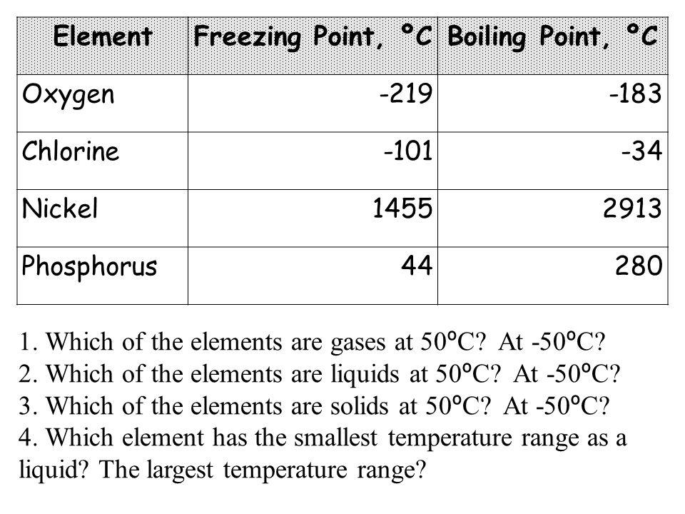 ElementFreezing Point, ºC. Boiling Point, ºC. Oxygen. -219. -183. Chlorine. -101. -34. Nickel. 1455.