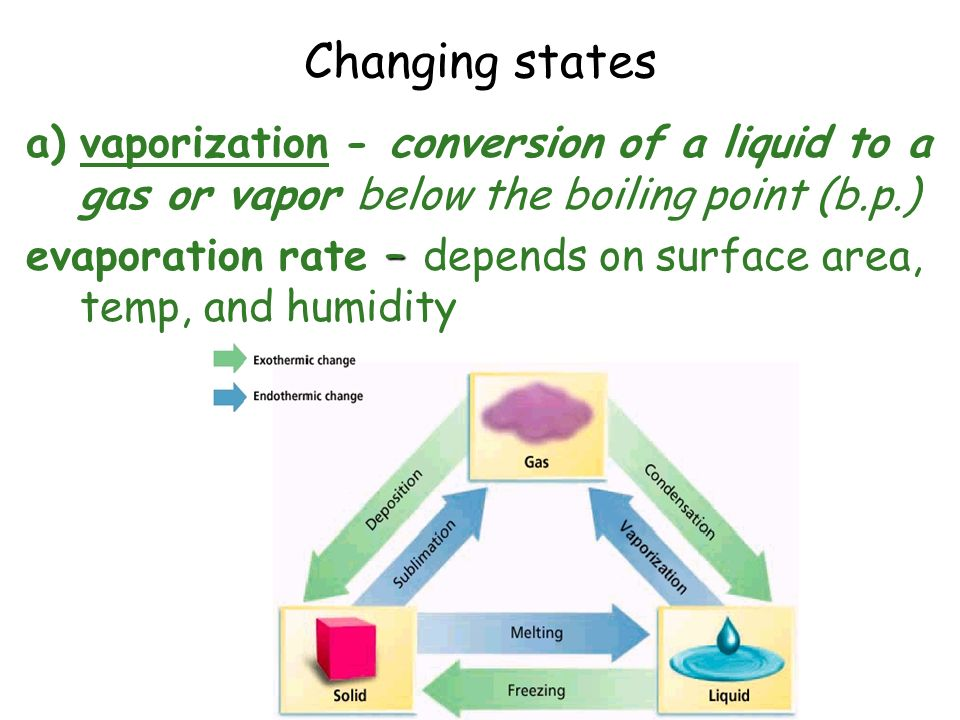 Changing states vaporization - conversion of a liquid to a gas or vapor below the boiling point (b.p.)