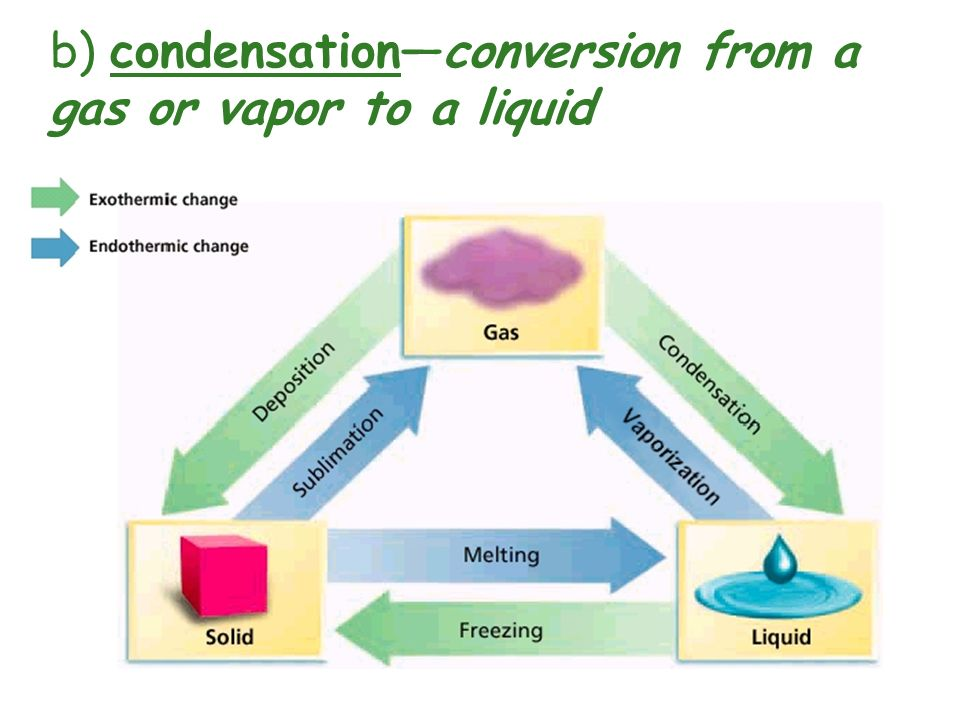 b) condensation—conversion from a gas or vapor to a liquid