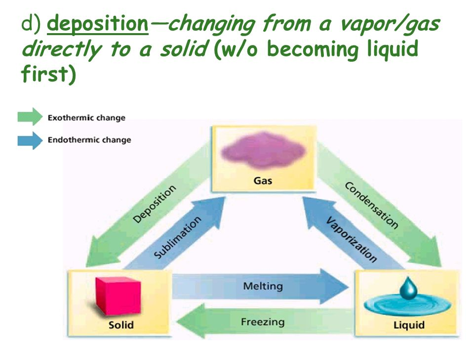 d) deposition—changing from a vapor/gas directly to a solid (w/o becoming liquid first)