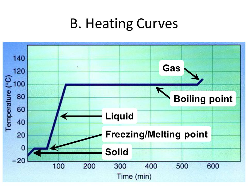 Freezing/Melting point