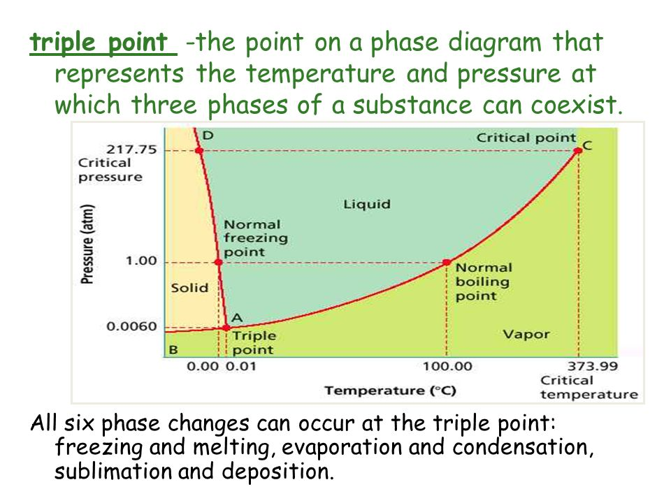 triple point -the point on a phase diagram that represents the temperature and pressure at which three phases of a substance can coexist.