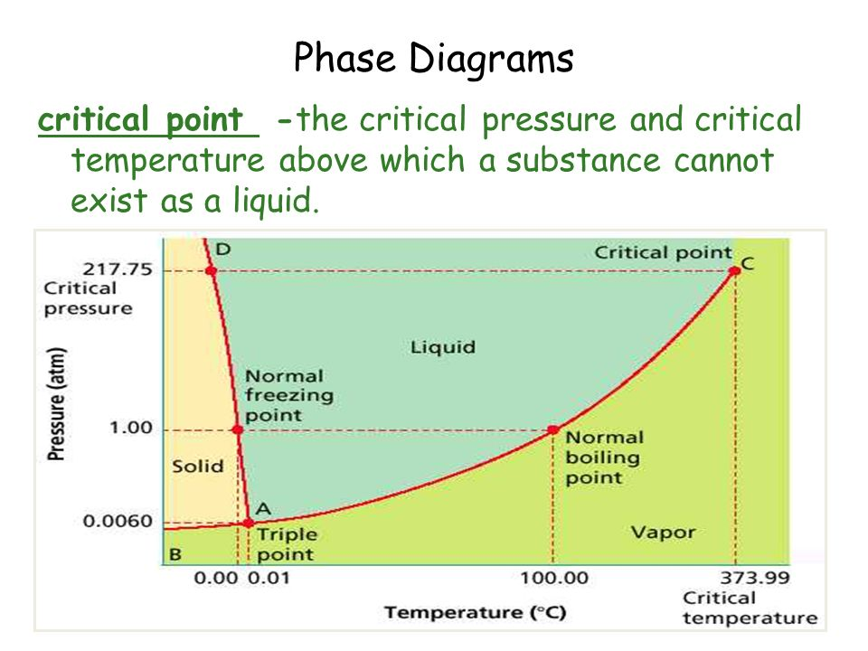 Phase Diagramscritical point -the critical pressure and critical temperature above which a substance cannot exist as a liquid.