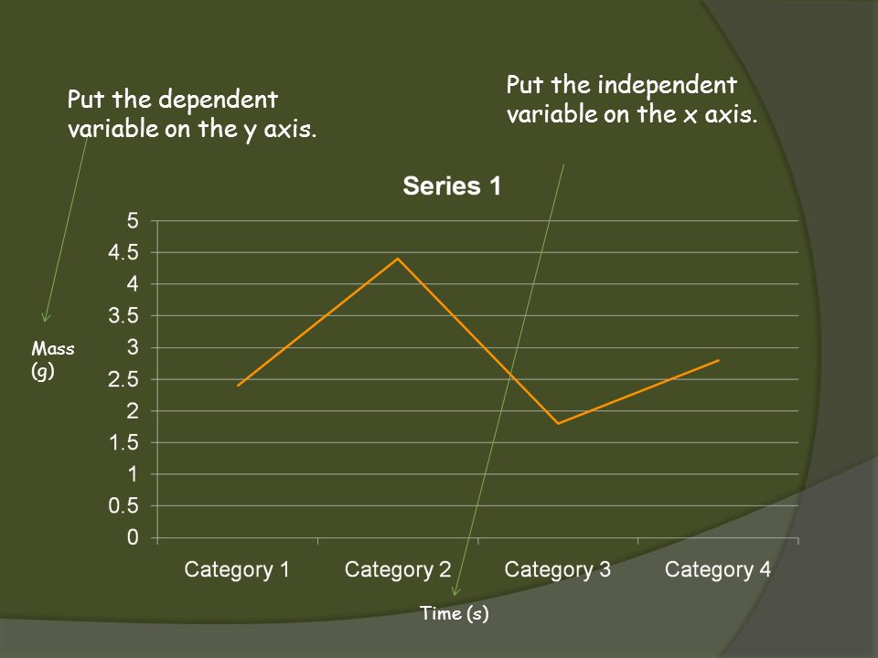 Put the independent variable on the x axis.