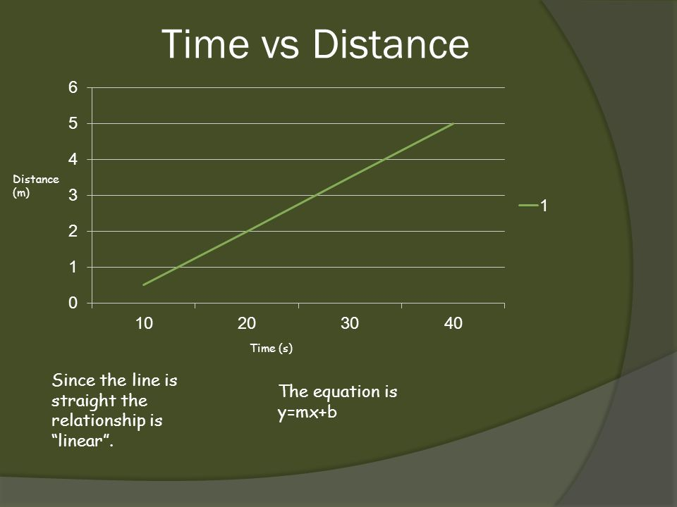 Time vs Distance Distance (m) Time (s) Since the line is straight the relationship is linear .