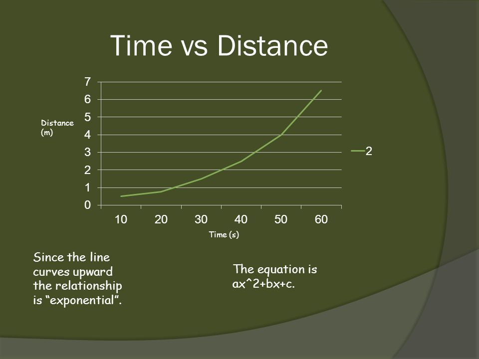 Time vs Distance Distance (m) Time (s) Since the line curves upward the relationship is exponential .