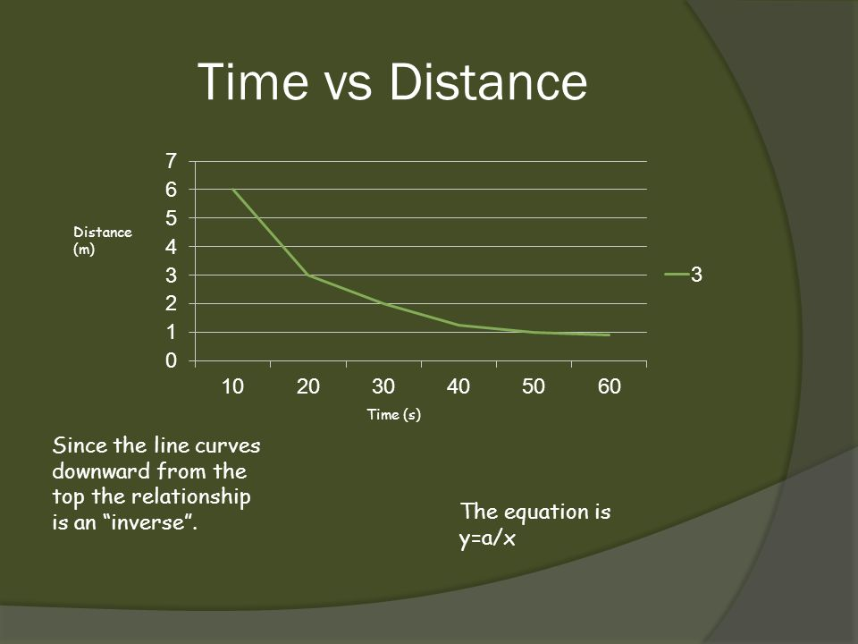 Time vs Distance Distance (m) Time (s) Since the line curves downward from the top the relationship is an inverse .