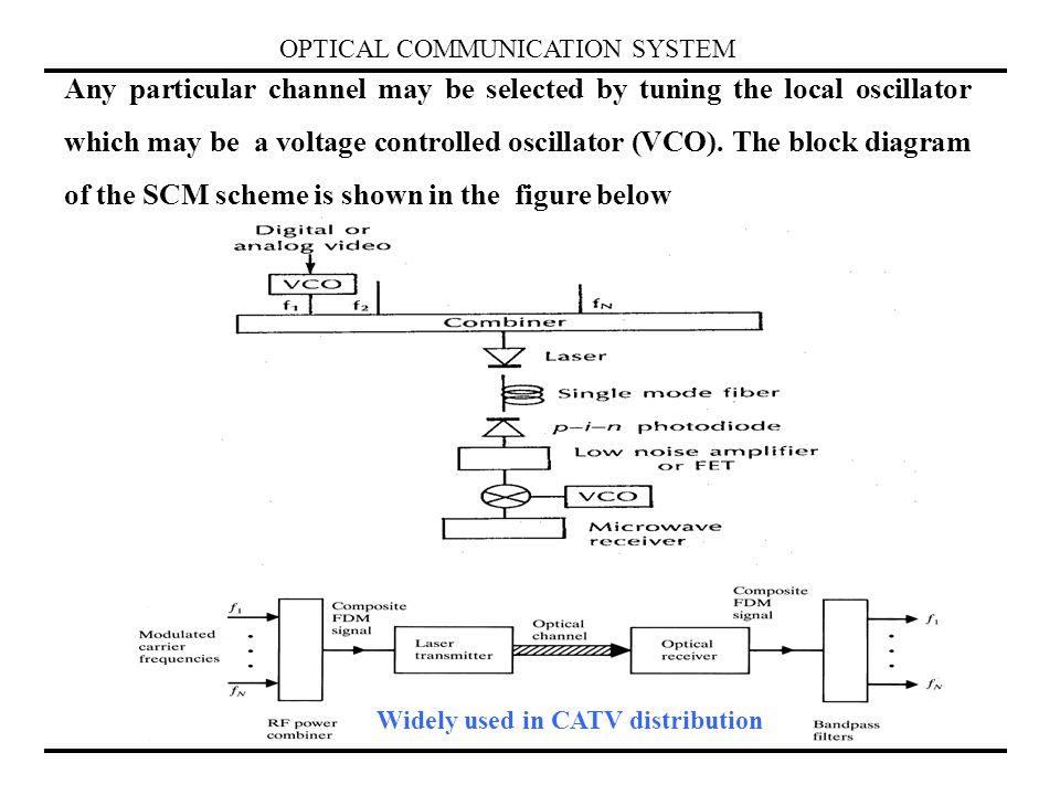 Low Voltage Oscillator : Voltage controlled oscillator block diagram colpitts