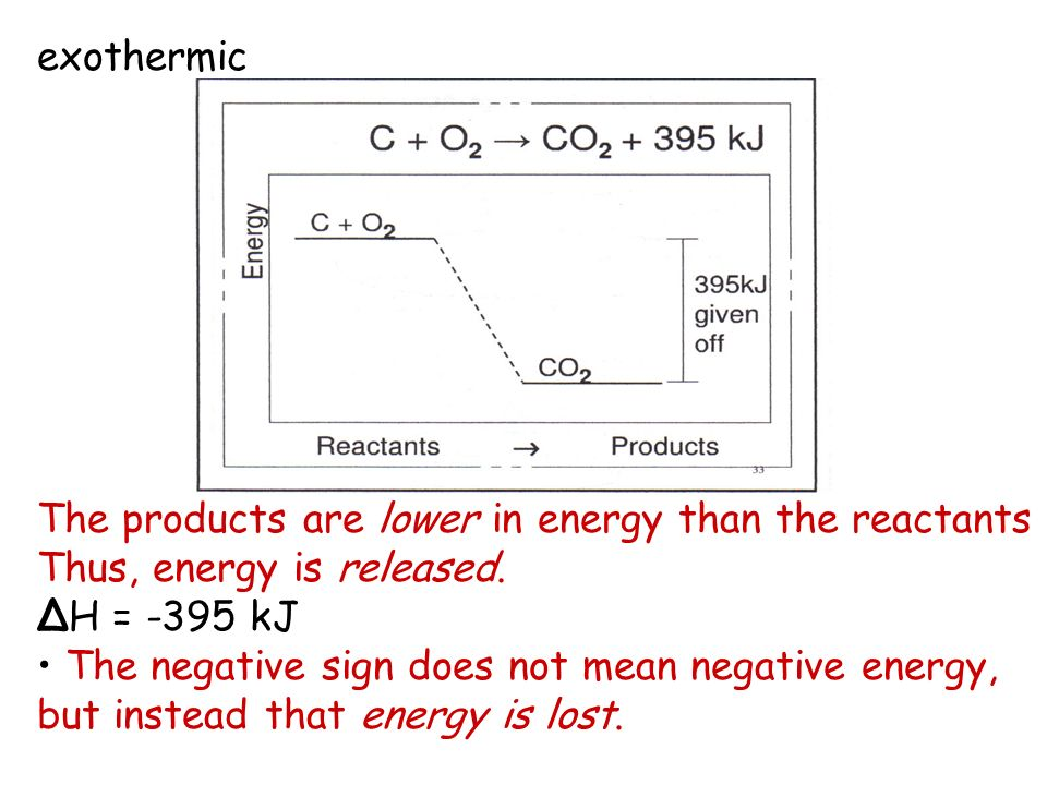 exothermic The products are lower in energy than the reactants. Thus, energy is released. ΔH = -395 kJ.