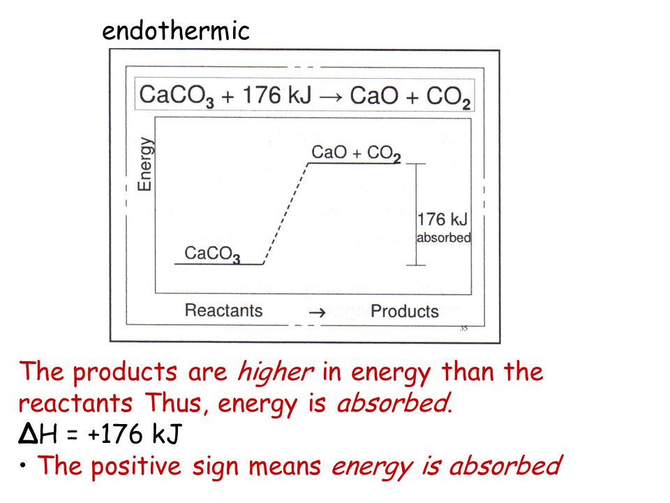 endothermic The products are higher in energy than the reactants Thus, energy is absorbed. ΔH = +176 kJ.