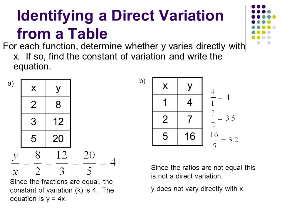 Section 3 direct variation ppt video online download for Table x and y