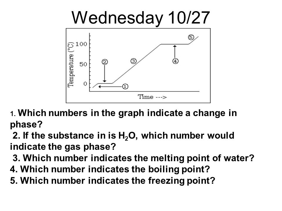 Wednesday 10/27 1. Which numbers in the graph indicate a change in phase 2. If the substance in is H2O, which number would indicate the gas phase