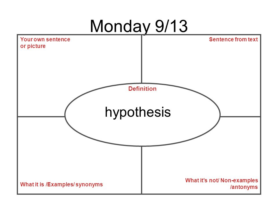 Monday 9/13 hypothesis Definition Your own sentence or picture