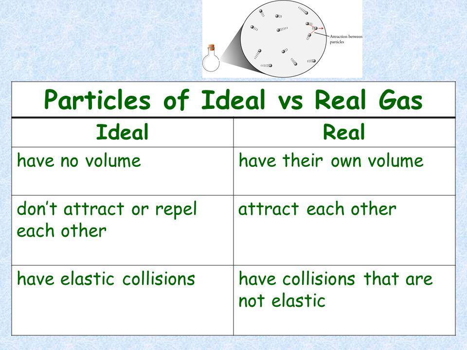Particles of Ideal vs Real Gas