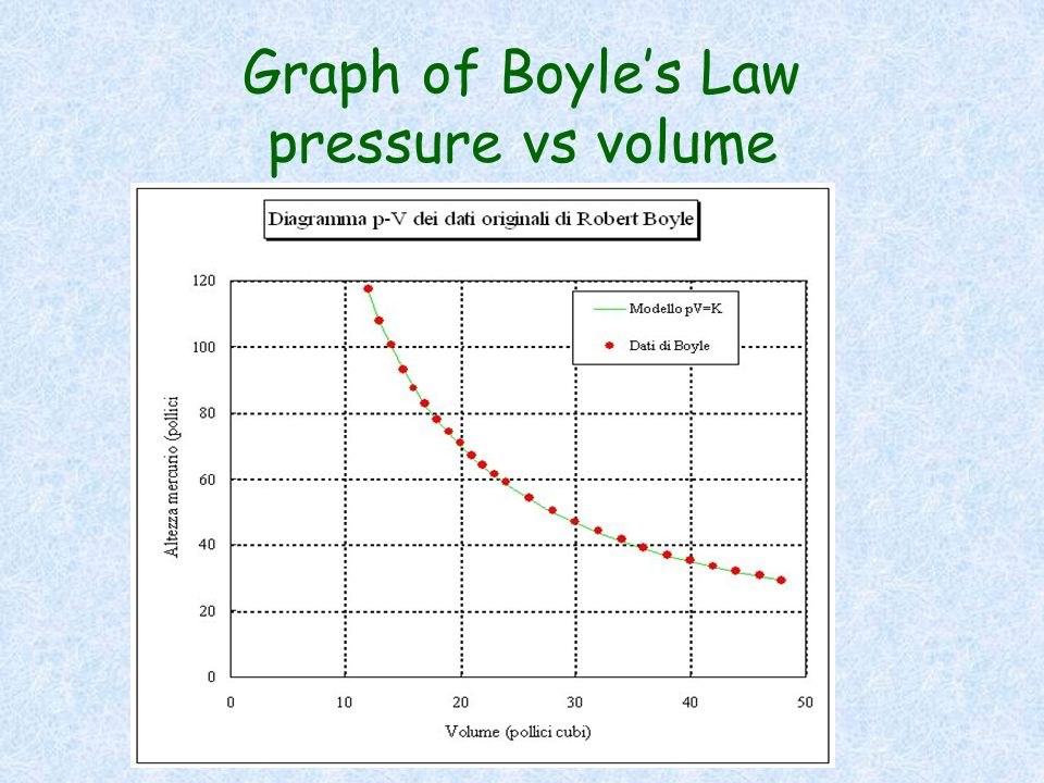 Graph of Boyle's Law pressure vs volume
